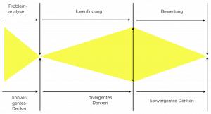 Konvergentes und divergentes Denken