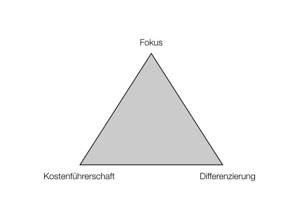 Porters Fokus-Strategie